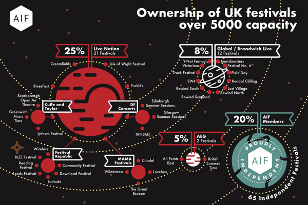 Map Of Uk Festivals.Live Nation Owns 25 Of All Uk Festivals Warns Aif Access All Areas